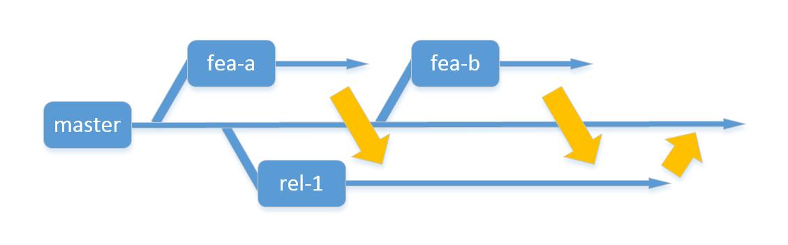 分支模式_开发模式_持续交付流水线(老版)_使用指南_云效