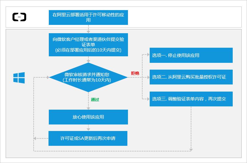 申请许可移动性_Windows 许可证_Red Hat云接入和Windows许可证