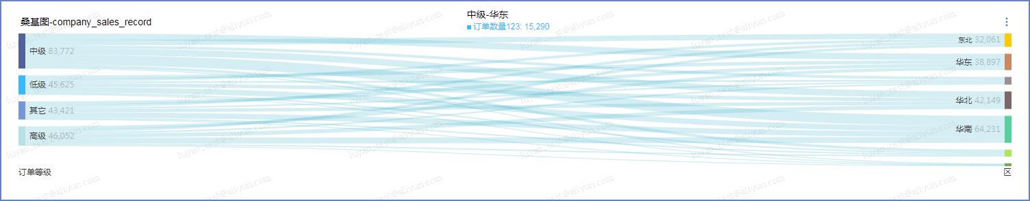 桑基图_可视化图表_仪表板制作_数据分析_Quick BI