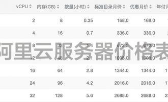 阿里云服务器价格表_2020最新收费标准